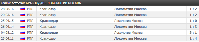 Краснодар - Локомотив: прогноз на матч 30 апреля 2018