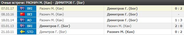 Раонич - Димитров: прогноз на матч 8 мая 2018