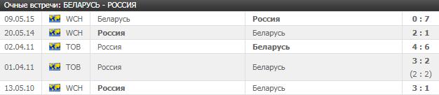 Беларусь - Россия: прогноз на матч 7 мая 2018