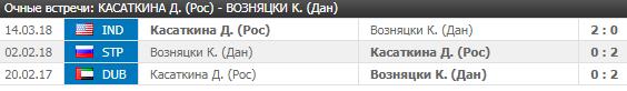 Касаткина - Возняцки: прогноз на матч 3 июня 2018