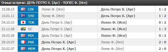 Дель Потро - Лопес: прогноз на матч 5 июля 2018