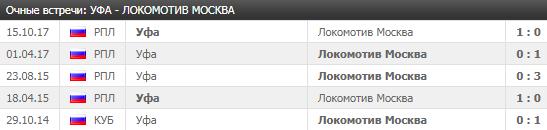 Уфа - Локомотив: прогноз на матч 30 июля 2018