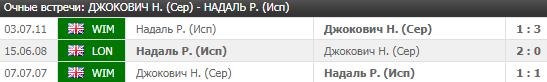 Джокович - Надаль: прогноз на матч 13 июля 2018