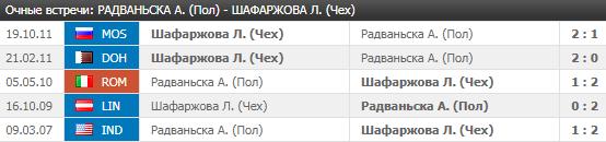 Радваньска - Шафаржова: прогноз на матч 4 июля 2018