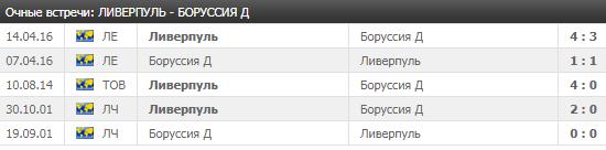 Ливерпуль - Боруссия Д: прогноз на матч 22 июля 2018