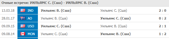 Серена Уильямс - Винус Уильямс: прогноз на матч 1 сентября 2018