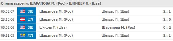 Шарапова - Шнидер: прогноз на матч 29 августа 2018