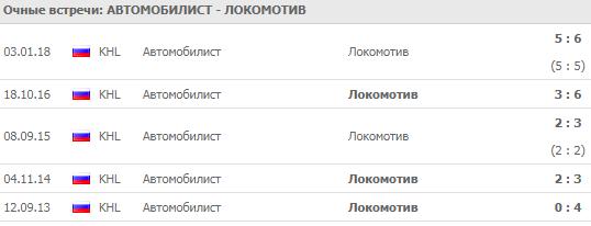 Автомобилист - Локомотив: прогноз на матч 25 сентября 2018