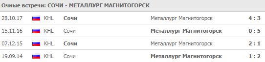 Сочи - Металлург: прогноз на матч 17 сентября 2018