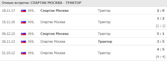 Спартак - Трактор: прогноз на матч 19 сентября 2018