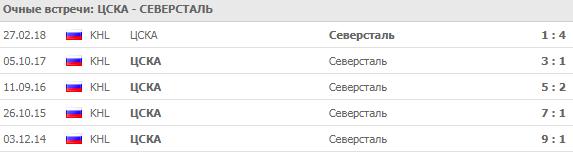 ЦСКА - Северсталь: прогноз на матч 13 сентября 2018
