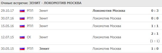 Зенит - Локомотив: прогноз на матч 23 сентября 2018