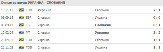 Украина - Словакия: прогноз на матч 9 сентября 2018