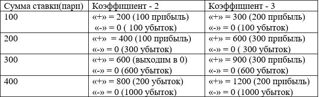 Таблица расчетов по стратегии Даламбера