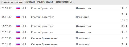 Слован - Локомотив: прогноз на матч 9 сентября 2018