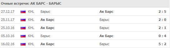 """""""Ак Барс"""" - """"Барыс"""": прогноз на матч 7 сентября 2018"""