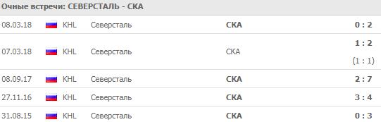 Северсталь - СКА: прогноз на матч 18 сентября 2018
