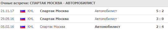 Спартак - Автомобилист: прогноз на матч 17 сентября 2018