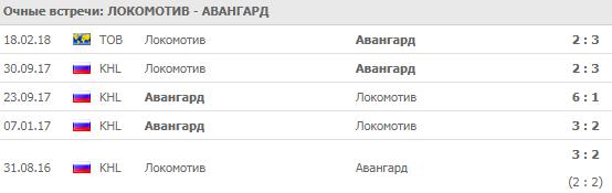 """""""Локомотив"""" - """"Авангард"""": прогноз на матч 2 сентября 2018"""