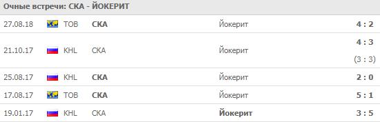 СКА - Йокерит: прогноз на матч 12 сентября 2018
