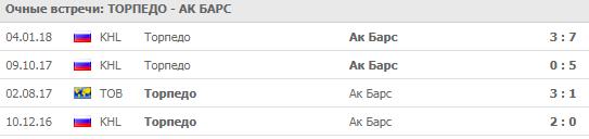 Торпедо - Ак Барс: прогноз на матч 18 сентября 2018