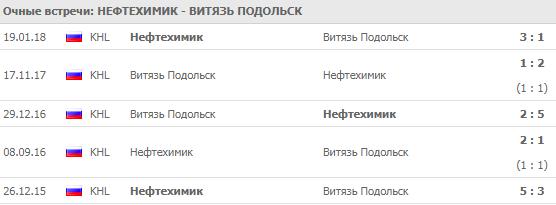 """""""Нефтехимик"""" - """"Витязь"""": прогноз на матч 3 сентября 2018"""