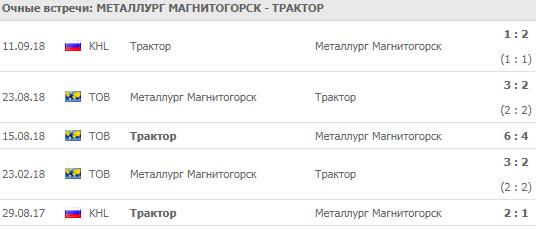 Металлург - Трактор: прогноз на матч 15 сентября 2018