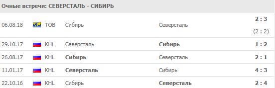 """""""Северсталь"""" - """"Сибирь"""": прогноз на матч 2 сентября 2018"""
