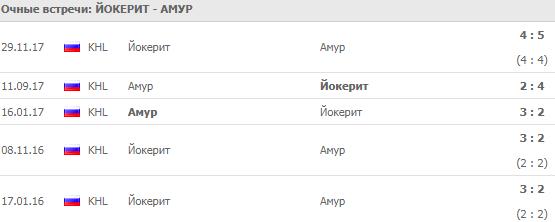 Йокерит - Амур: прогноз на матч 5 сентября 2018