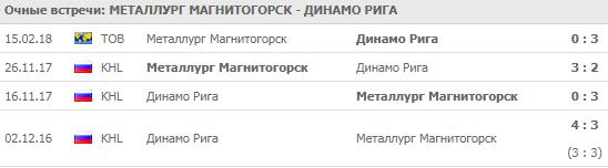 """Металлург"" - ""Динамо"" Рига: прогноз на матч 4 сентября 2018"
