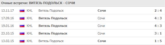 Витязь - Сочи: прогноз на матч 12 сентября 2018