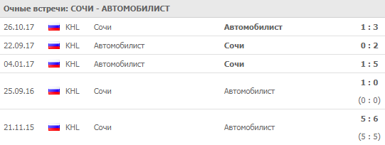"""Сочи"" - ""Автомобилист"": прогноз на матч 19 сентября 2018"