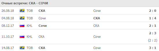 СКА - Сочи: прогноз на матч 10 сентября 2018