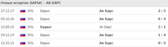 Барыс - Ак Барс: прогноз на матч 16 сентября 2018