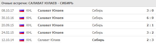 Салават Юлаев - Сибирь: прогноз на матч 18 сентября 2018