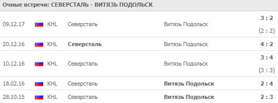Северсталь - Витязь: прогноз на матч 22 сентября 2018