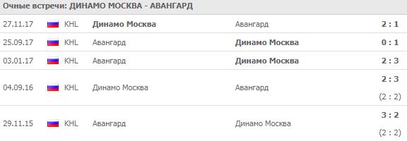 Динамо Москва - Авангард: прогноз на матч 4 сентября 2018