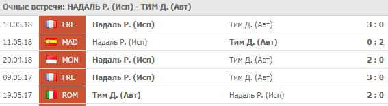 Надаль - Тим: прогноз на матч 4 сентября 2018