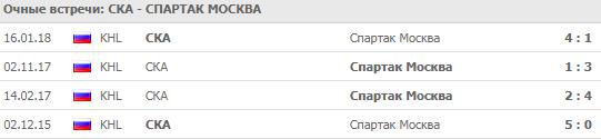 СКА - Спартак: прогноз на матч 14 сентября 2018