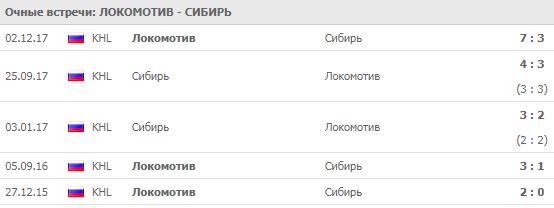 """Локомотив"" - ""Сибирь"": прогноз на матч 4 сентября 2018"