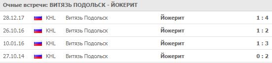 Витязь - Йокерит: прогноз на матч 14 сентября 2018