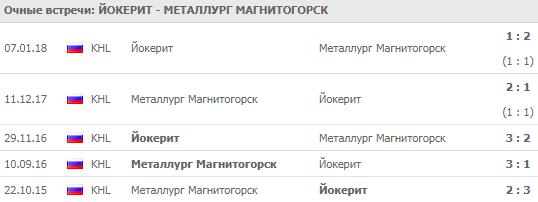 """Йокерит"" - ""Металлург"": прогноз на матч 19 сентября 2018"
