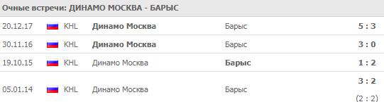 Динамо Москва - Барыс: прогноз на матч 24 сентября 2018
