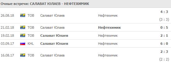 Салават Юлаев - Нефтехимик: прогноз на матч 16 сентября 2018
