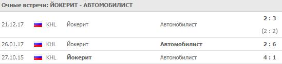 Йокерит - Автомобилист: прогноз на матч 21 сентября 2018