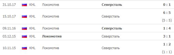 Локомотив - Северсталь: прогноз на матч 15 сентября 2018