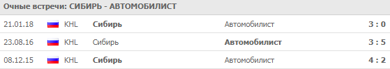 Сибирь - Автомобилист: прогноз на матч 11 сентября 2018
