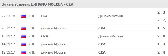 """""""Динамо"""" Москва - СКА: прогноз на матч 20 сентября 2018"""