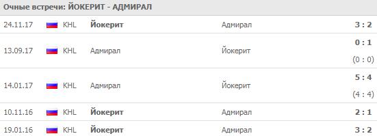 Йокерит - Адмирал: прогноз на матч 7 сентября 2018