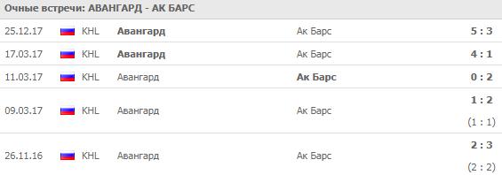 Авангард - Ак Барс: прогноз на матч на 12 сентября 2018